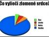 Zlomene_srdce_24-03-2012