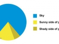 cheops_pie_chart